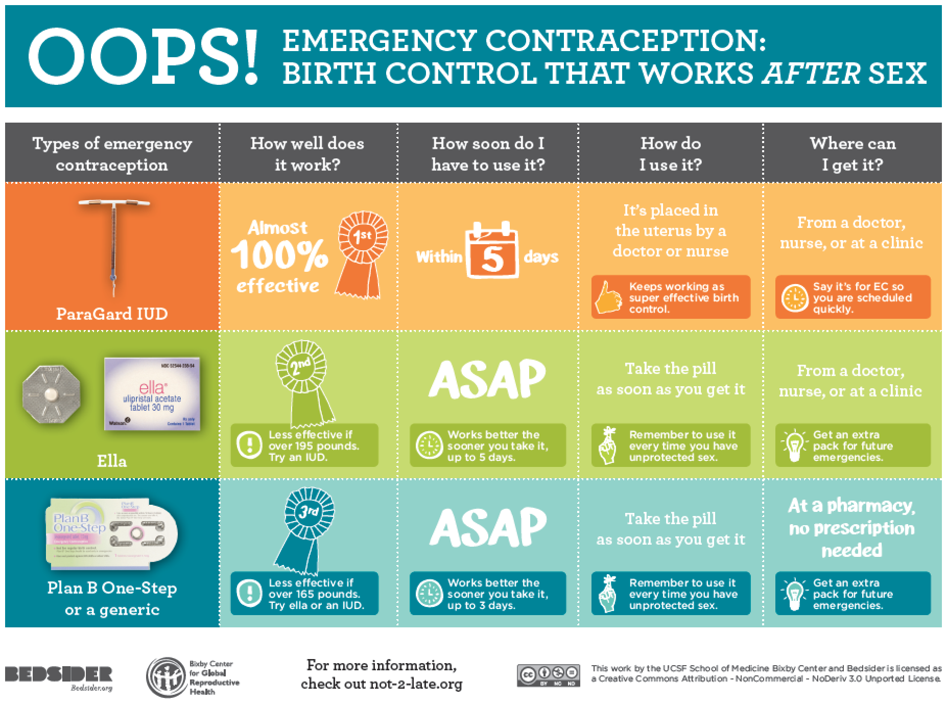 """a qualitative critique emergency contraceptive pills In early 2011, a qualitative  emergency contraception in ethiopia:  timing of taking the two pills"""" ."""